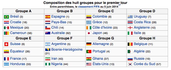 calendrier coupe du monde bresil